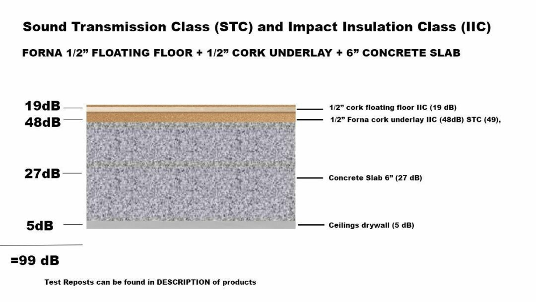 12mm floating cork flooriing with forna 12mm underlayment sound rate IIC STC