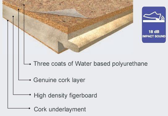 What is Cork Floating flooring